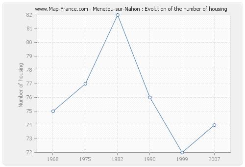 Menetou-sur-Nahon : Evolution of the number of housing