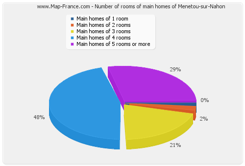 Number of rooms of main homes of Menetou-sur-Nahon