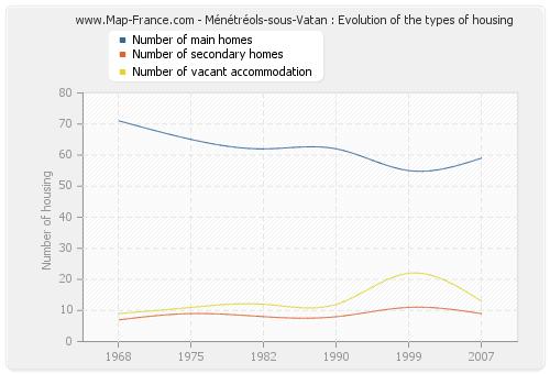 Ménétréols-sous-Vatan : Evolution of the types of housing