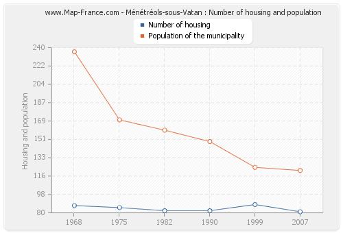Ménétréols-sous-Vatan : Number of housing and population