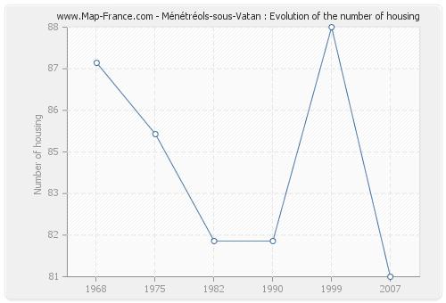 Ménétréols-sous-Vatan : Evolution of the number of housing