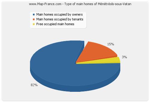 Type of main homes of Ménétréols-sous-Vatan
