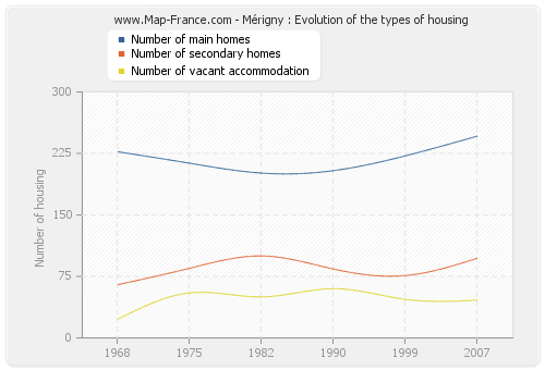 Mérigny : Evolution of the types of housing