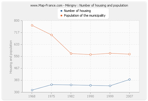 Mérigny : Number of housing and population