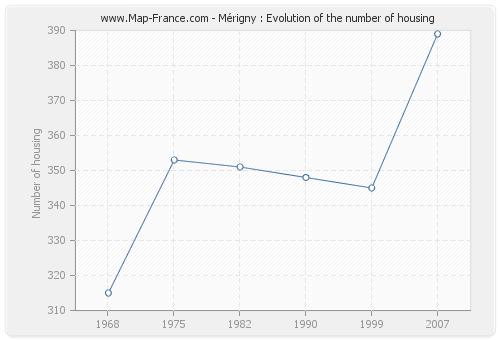 Mérigny : Evolution of the number of housing