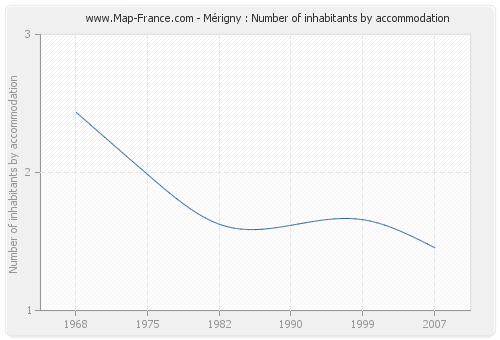 Mérigny : Number of inhabitants by accommodation