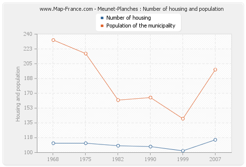 Meunet-Planches : Number of housing and population