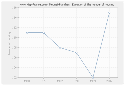 Meunet-Planches : Evolution of the number of housing