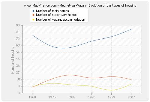 Meunet-sur-Vatan : Evolution of the types of housing