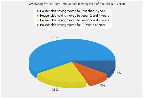 Household moving date of Meunet-sur-Vatan