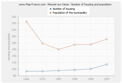 Meunet-sur-Vatan : Number of housing and population