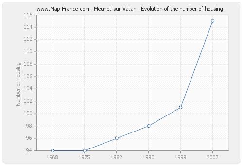 Meunet-sur-Vatan : Evolution of the number of housing