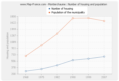 Montierchaume : Number of housing and population