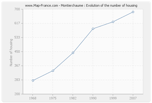 Montierchaume : Evolution of the number of housing