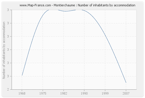 Montierchaume : Number of inhabitants by accommodation