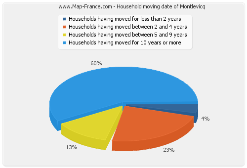 Household moving date of Montlevicq