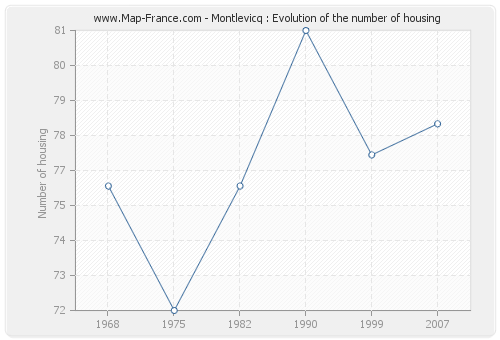 Montlevicq : Evolution of the number of housing