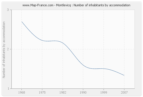 Montlevicq : Number of inhabitants by accommodation
