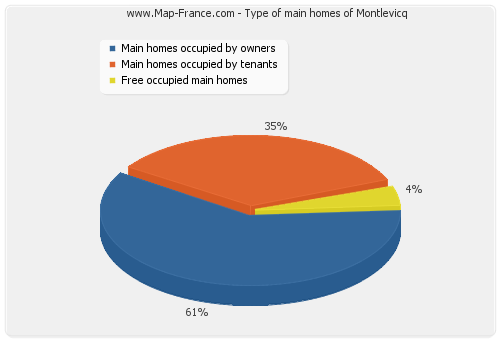Type of main homes of Montlevicq