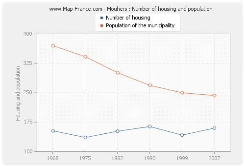 Mouhers : Number of housing and population