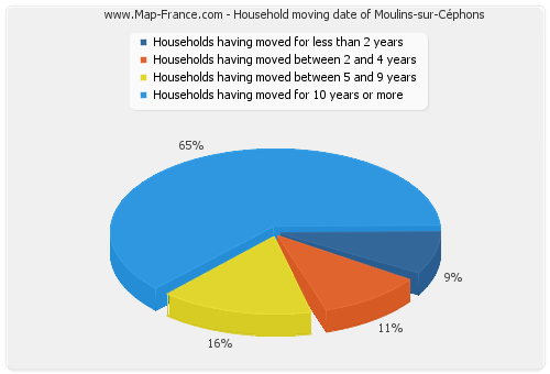 Household moving date of Moulins-sur-Céphons