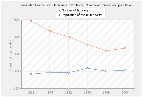 Moulins-sur-Céphons : Number of housing and population