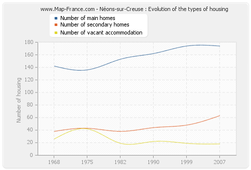 Néons-sur-Creuse : Evolution of the types of housing