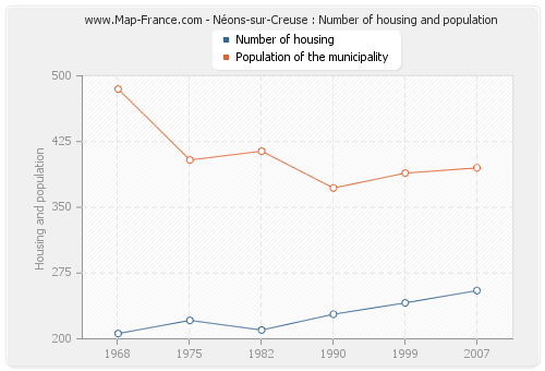 Néons-sur-Creuse : Number of housing and population