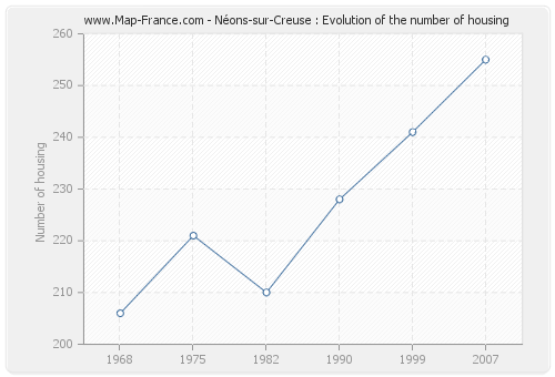 Néons-sur-Creuse : Evolution of the number of housing