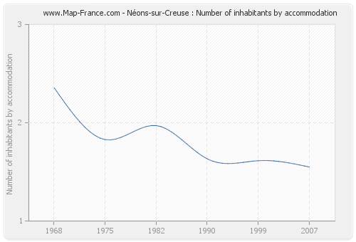 Néons-sur-Creuse : Number of inhabitants by accommodation