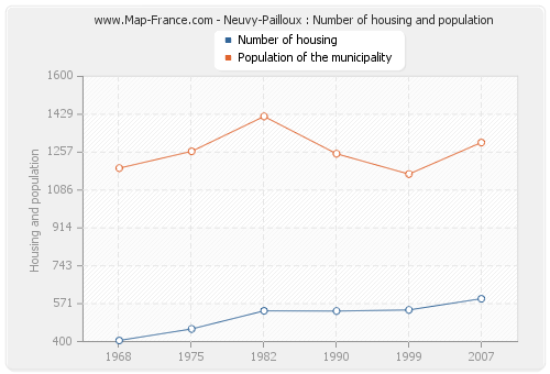 Neuvy-Pailloux : Number of housing and population