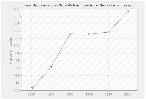 Neuvy-Pailloux : Evolution of the number of housing