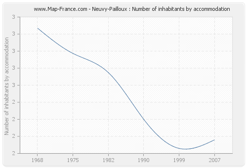Neuvy-Pailloux : Number of inhabitants by accommodation
