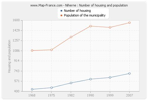 Niherne : Number of housing and population