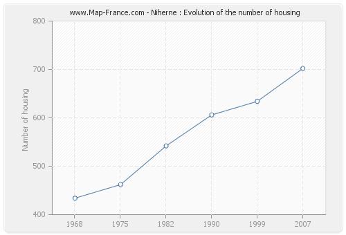 Niherne : Evolution of the number of housing