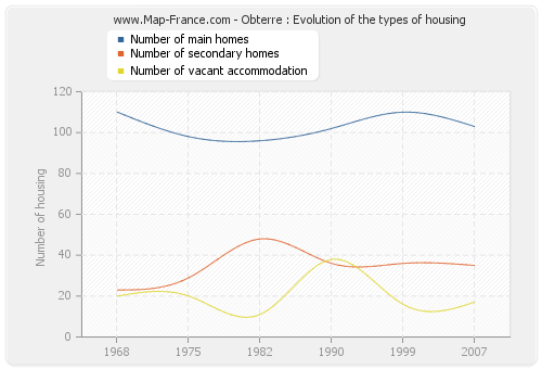 Obterre : Evolution of the types of housing