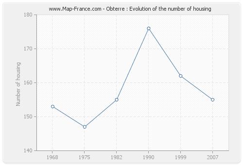 Obterre : Evolution of the number of housing