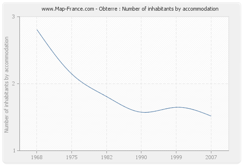 Obterre : Number of inhabitants by accommodation