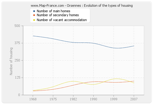 Orsennes : Evolution of the types of housing