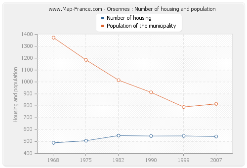 Orsennes : Number of housing and population