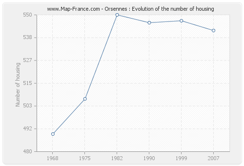 Orsennes : Evolution of the number of housing