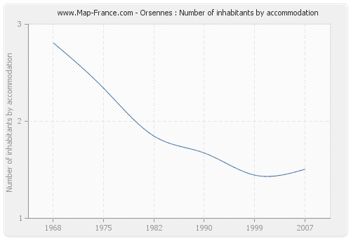 Orsennes : Number of inhabitants by accommodation