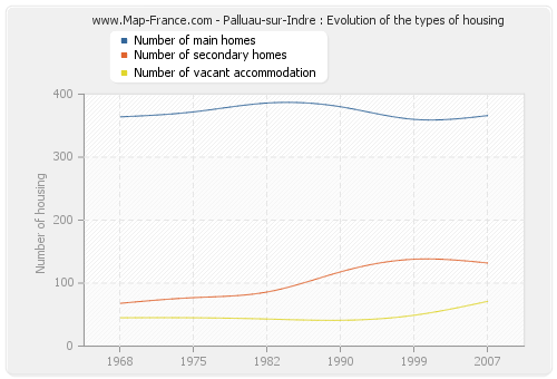 Palluau-sur-Indre : Evolution of the types of housing