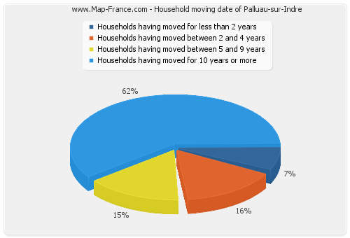 Household moving date of Palluau-sur-Indre