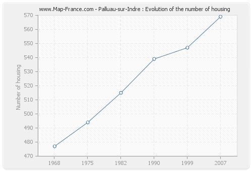Palluau-sur-Indre : Evolution of the number of housing