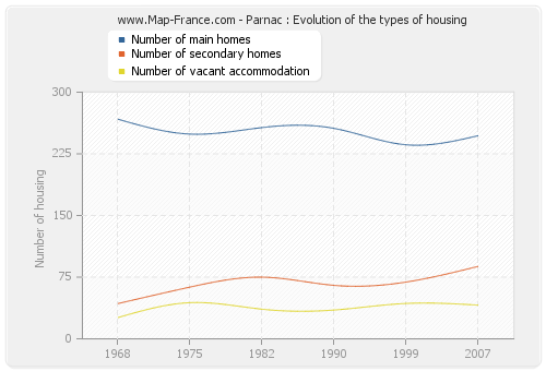 Parnac : Evolution of the types of housing