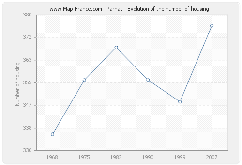 Parnac : Evolution of the number of housing