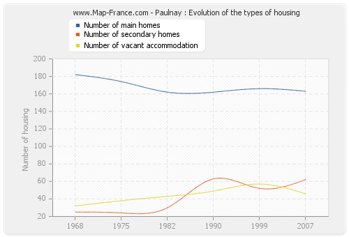 Paulnay : Evolution of the types of housing
