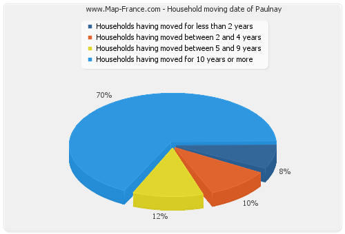 Household moving date of Paulnay