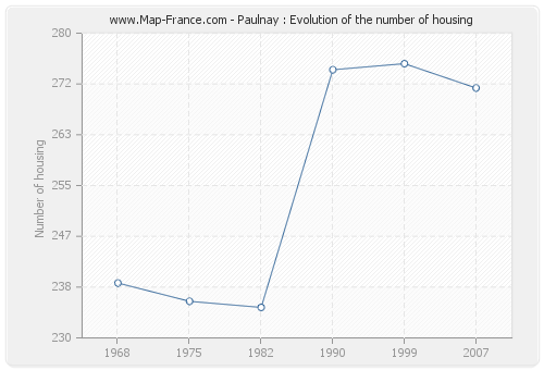 Paulnay : Evolution of the number of housing